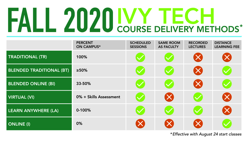 How to Enroll   Ivy Tech Community College of Indiana